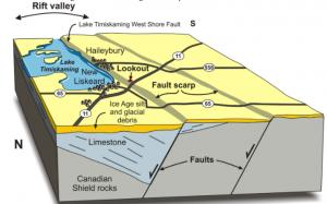 géologie du rift du Temiskaming